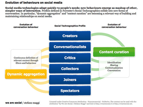 Evolution of behaviours on social media