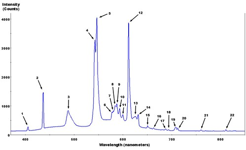 Fluorescent_lighting_spectrum_peaks_labelled