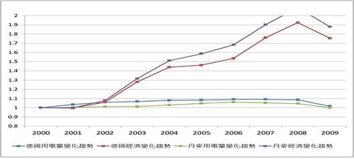德國丹麥用電量與經濟發展趨勢圖 賴偉傑提供