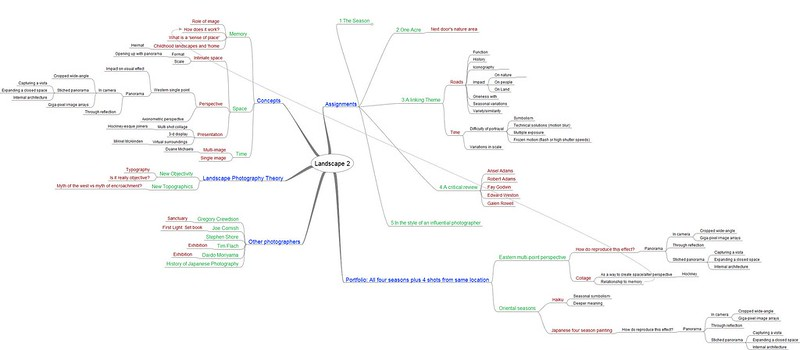Most recent mind-map of ideas I'm pursuing