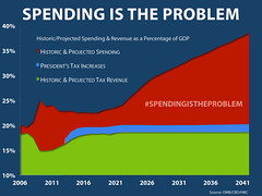 Spending Is the Problem