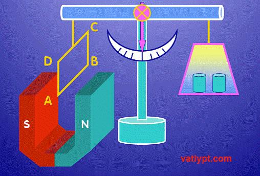Chương IV: Lực từ tác dụng lên đoạn dây dẫn mang dòng điện