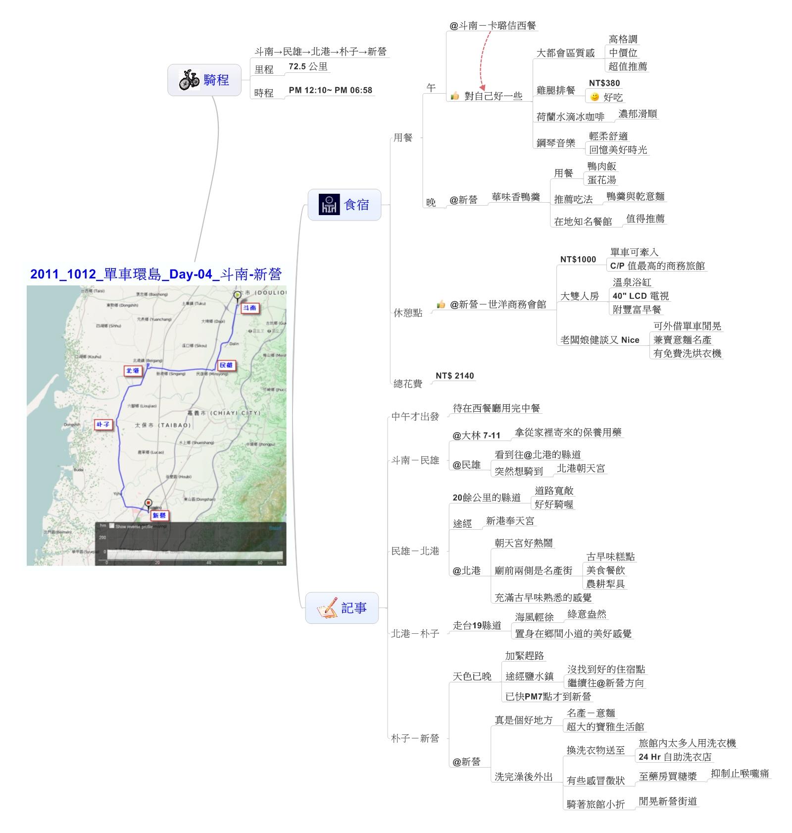 2011_1012_單車環島_Day-04_斗南-新營_心智圖