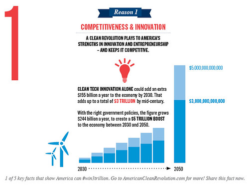 Mini #infographic: Obama can #win3trillion for the economy if America invests in clean tech innovation now http://ow.ly/i/1a2nK