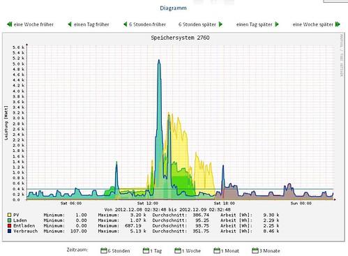 Sonnenbatterie 2012 12 08