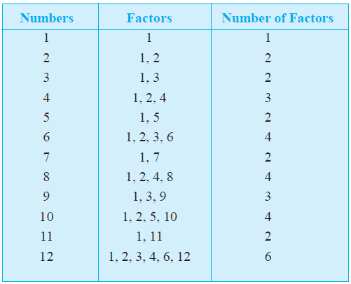 NCERT Class VI Mathematics Chapter 3 Playing with Numbers | AglaSem ...
