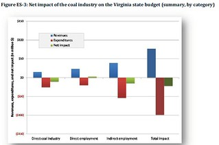 coalvastatebudget