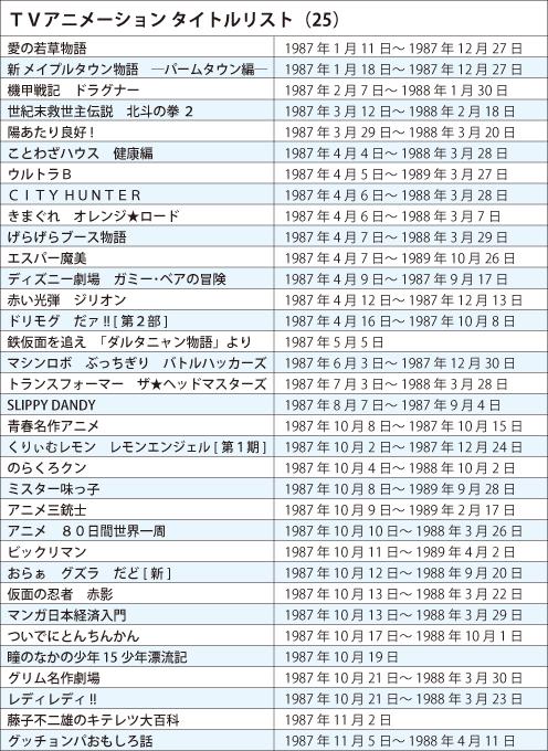 121211 – 《日本電視動畫史50週年》專欄第25回(1987年):迎接新時代的NHK、蓄勢待發的Production I.G! (2/2)