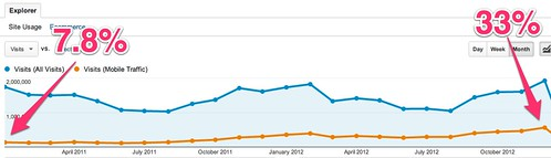 Overview - Google Analytics