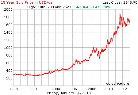 Grafik pergerakan harga emas 15 tahun terakhir per 04 Januari 2013
