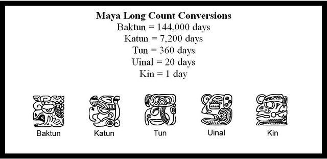 Educator How-To: Calculate your birthday in Maya Long Count