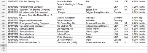 Beer Spreadsheet Hits 500
