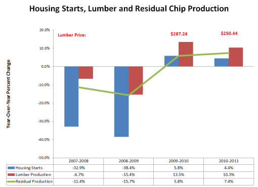 Housing Starts, Lumber & Residual Chip Production