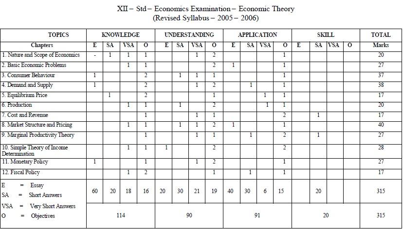 Tamil Nadu State Board Class 12 Marking Scheme - Economics