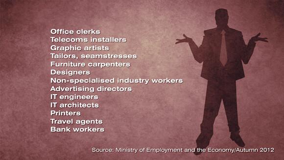 Trabajos en Finlandia, actividades con más paro