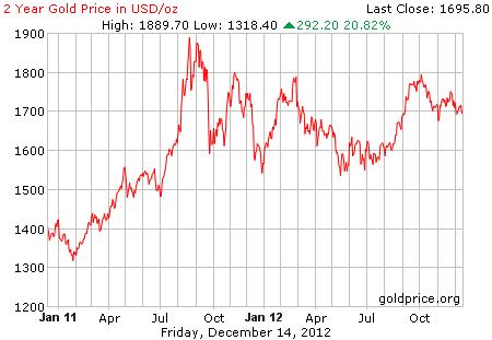 Grafik Dan Trend Persentase Harga Emas Per 14 Desember 2012 Lantakan Emas