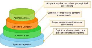 Eslabones del Aprendizaje Organizacional