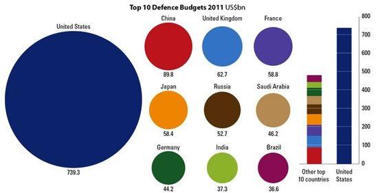 US military budget.jpg