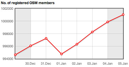 osmstats.altogetherlost.com screenshot