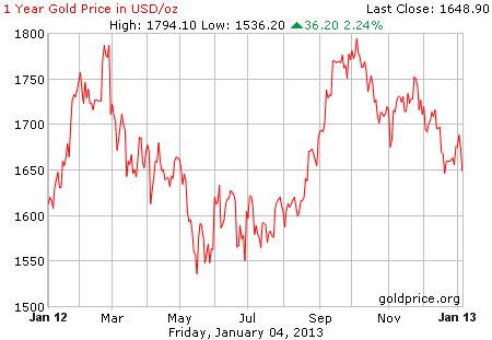 Grafik pergerakan harga emas 1 tahun terakhir per 04 Januari 2013
