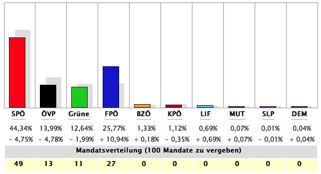 Ergebnis Wr. Landtagswahl 2010