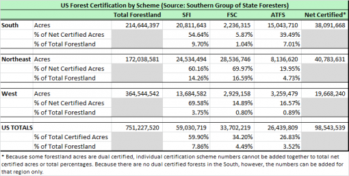 US Forest Certification by Scheme