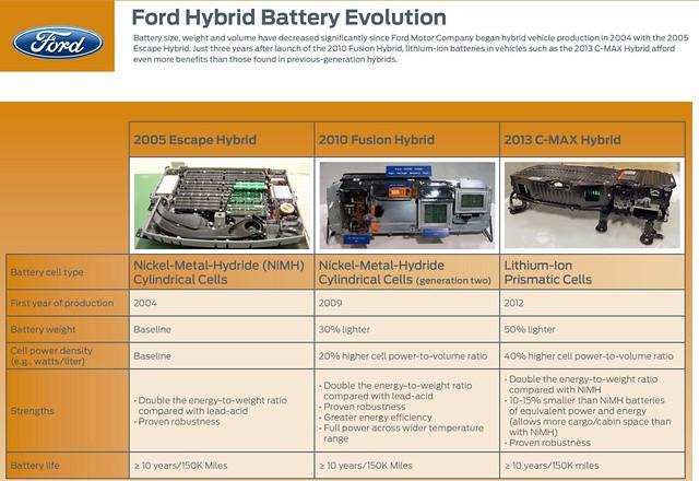 Ford Test baterías Li-ion