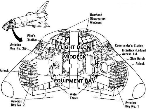 space shuttle simple diagrams  page 3