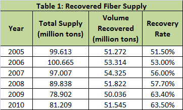 recovered fiber supply 05-10