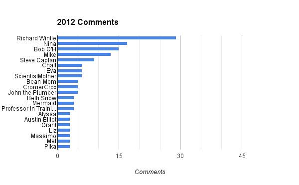 2012 Comments