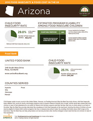 United Food Bank- child hunger