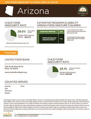 United Food Bank- child hunger