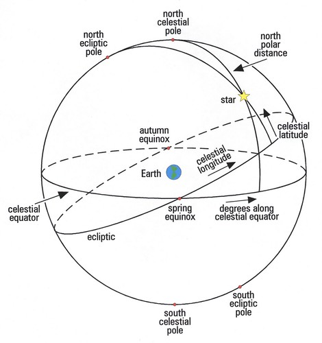 relationship between ecliptic and celestial equator equinox
