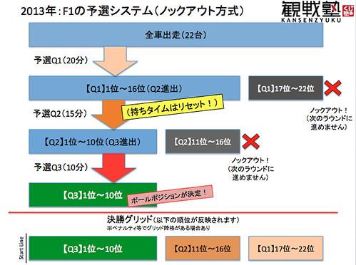 F1予選システムチャート(2013ビギナー観戦塾)