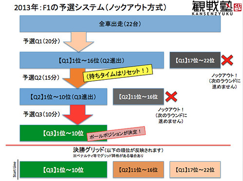 F1予選システムチャート(KANSENZYUKU)