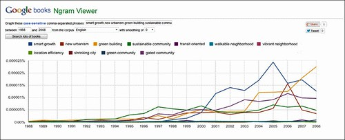 popularity of 11 phrases over time (screen capture from Gogle Ngram reader)