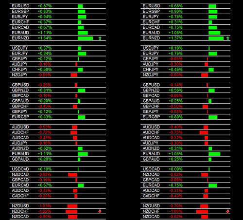 The Forex Heatmap®  Version 3.0 Main Session EUR/NZD Buy Signal