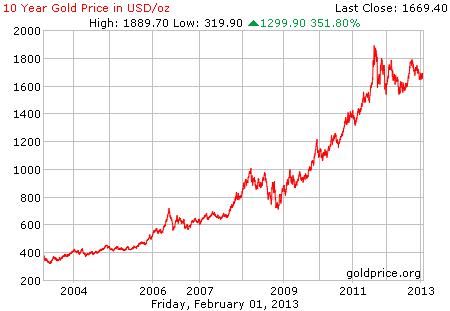 Gambar grafik chart pergerakan harga emas 10 tahun terakhir per 01 Februari 2013