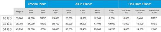 Smart iPhone 5 Plans