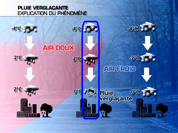 schéma d'un radoucissement accompagné de pluies verglaçantes ou verglas météopassion