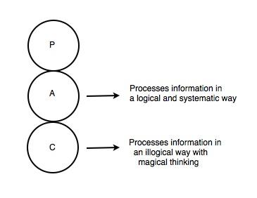 Ego state processing Jpeg