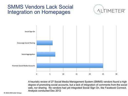 SMMS Vendors Lack Social Integration on Homepages