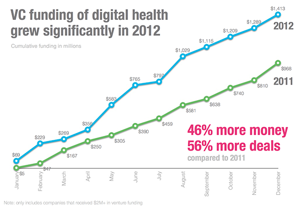 VC funding of digital health grew significantly in 2012