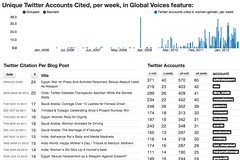 Measuring the Influence of Social Media on Blogs