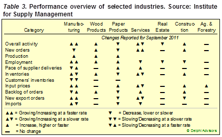 Forest Related Industry Performance 9.2011