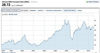 canada etf  share chart