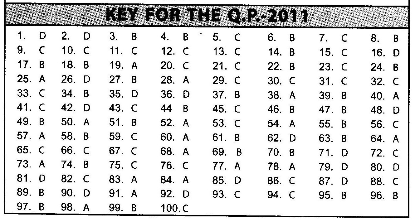 NSTSE 2011 Class XII PCB Question Paper with Answers - General Knowledge