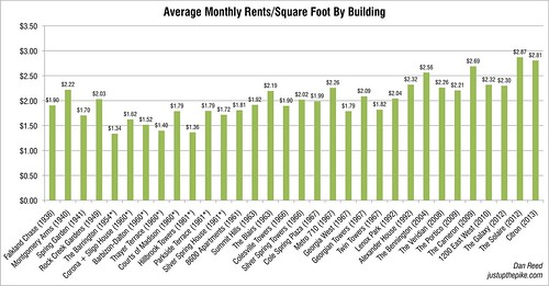 Average Rents by Building