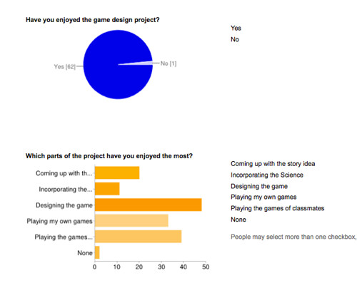 Gaming Survey Results