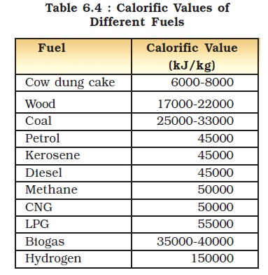 Heat Value Of Natural Gas Per Kg